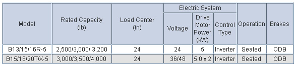 Doosan Electric Forklift  3,000 - 4,000 lb 3-Wheel Electric Series Chart