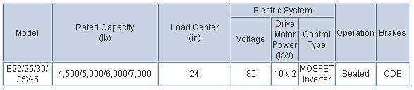 Doosan Electric Forklift 4,500 - 7,000 lb Electric, 4 Wheel Series Chart