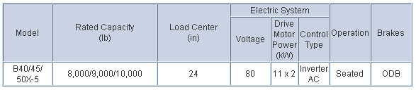 Doosan Electric Forklift 8,000 - 10,000 lb Electric, 4 Wheel Series Chart
